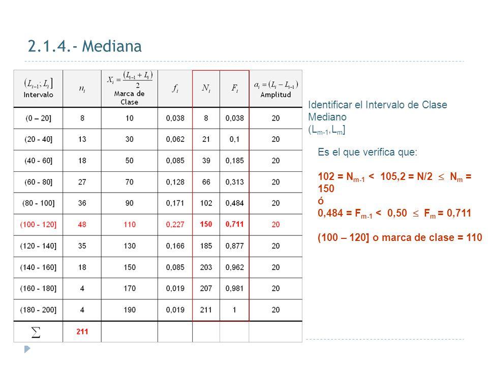 2.1.4.- Mediana Identificar el Intervalo de Clase Mediano (Lm-1,Lm]